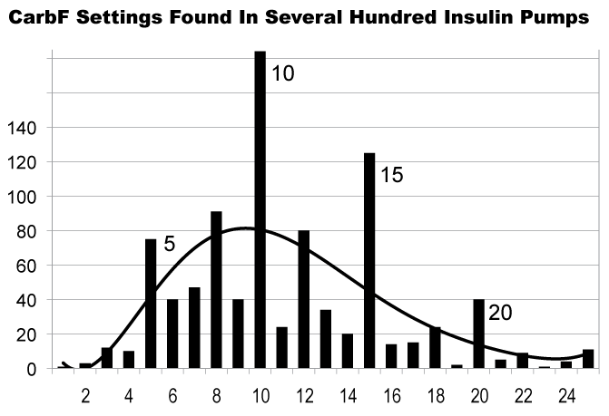 Carb Factor Settings Found In Hundreds of Insulin Pumps