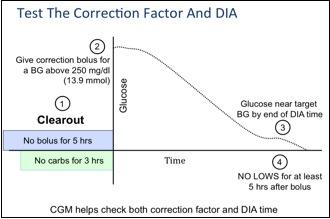 Correction Factor