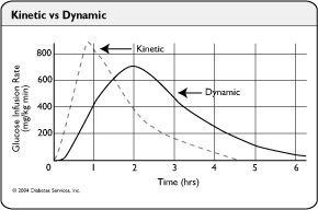 Kinetic Vs Dynamic