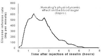 Humalog physiodynamic activity