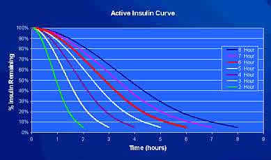 Active Insulin