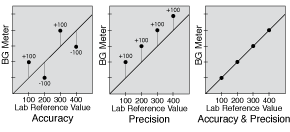 Accuracy and Precision Graph