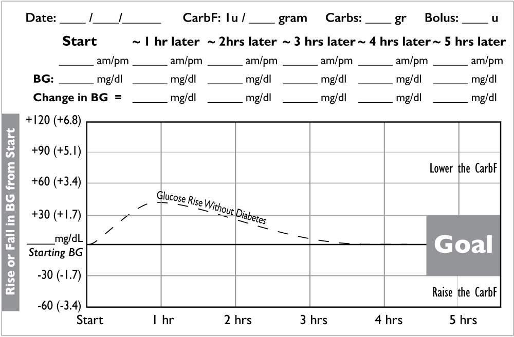 Carb Factor Test