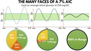 Graph - The Many Faces of a 7% A1c