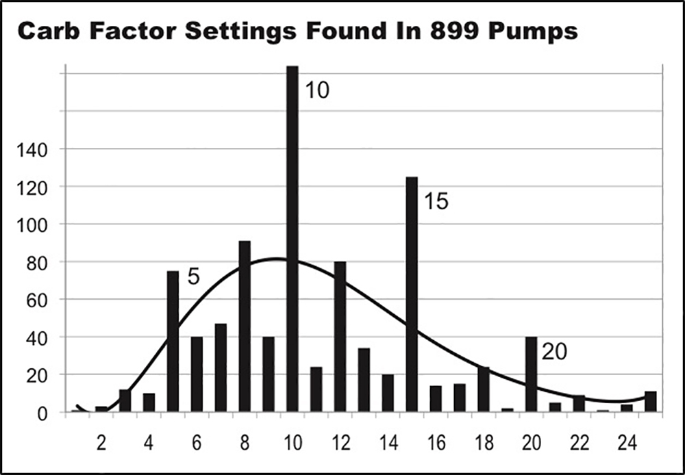 Graph showing Carb Factor Settings found in 899 Pumps